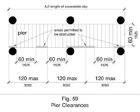 Figure 59 illustrates pier clearances in plan view. Accessible boat slips are served by clear pier space 60 inches wide minimum and at least as long as the accessible boat slips. Every 10 feet maximum of linear pier edge serving the accessible boat slips contains at least one continuous clear opening 60 inches minimum wide.