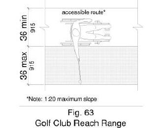 Figure 63 shows in plan view golf club reach range to be 36 inches maximum measured from accessible routes with a width of 36 inches minimum and a slope of 1:20 maximum.