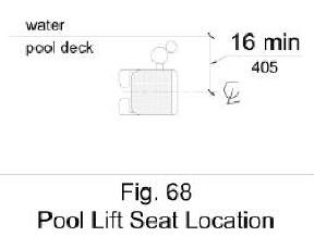 Figure 68 shows pool lift seat in plan view located over the deck 16 inches minimum from the edge of the pool, measured to the seat centerline.
