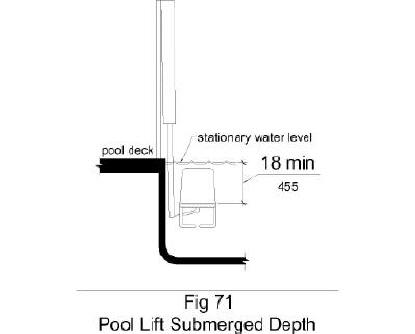 Figure 71 shows in elevation a pool lift with a seat submerged to a water depth of 18 inches minimum below the stationary water level.