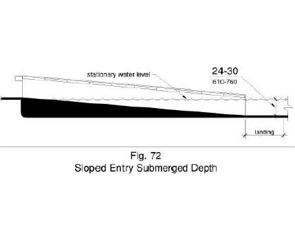 Figure 72 shows in side elevation a sloped entry with a submerged depth of 24 inches minimum to 30 inches maximum below the stationary water level at the landing.