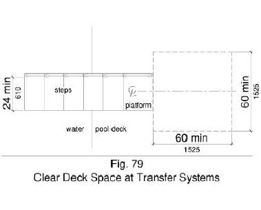 Figure 79 shows clear deck space 60 by 60 inches minimum at the base of the transfer platform surface that is centered along a 24 inch minimum unobstructed side of the transfer platform.
