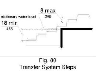 Figure 80 shows in elevation transfer system steps that are 8 inches high maximum that extend to a water depth of 18 inches minimum below the stationary water level.