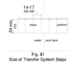 Figure 81 illustrates in plan view a transfer system with each step having a tread clear depth of 14 inches minimum and 17 inches maximum and a tread clear width of 24 inches minimum.