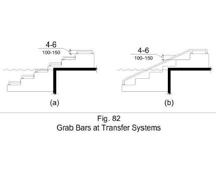 Figure 82 shows in elevation grab bars at transfer systems. Figure (a) shows the top of the gripping surface to be 4 inches minimum and 6 inches maximum above each step and transfer platform. Figure (b) shows a continuous grab bar with the top of the gripping surface 4 inches minimum and 6 inches maximum above the step nosing and transfer platform.