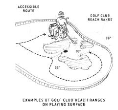 illustration of golf club reach ranges on playing surface