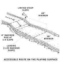 illustration of accessible route on the playing surface