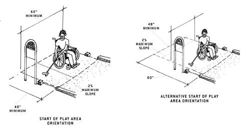 illustrations of start of play area orientation and alternative orientation