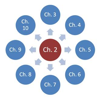 "Diagram – circle labeled ""Chapter 2"" pointing circles representing Chapters 3 - 10"