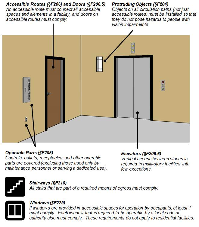 Figure of corridor with a door, elevator, light sconce (protruding object), outlet and fire extinguisher cabinet (operable parts).  Figure notes:  Accessible Routes (§F206) and Doors (§F206.5) An accessible route must connect all accessible spaces and elements in a facility, and doors on accessible routes must comply Protruding Objects (§F204) Objects on all circulation paths (not just accessible routes) must be installed so that they do not pose hazards to people with vision impairments. Operable Parts (§F205) Controls, outlets, receptacles, and other operable parts are covered (excluding those used only by maintenance personnel or serving a dedicated use)..  Elevators (§F206.6)  Vertical access between stories is required in multi-story facilities with few exceptions. Stairways (§F210) All stairs that are part of a required means of egress must comply. Windows (§F229) If windows are provided in accessible spaces for operation by occupants, at least 1 must comply.  Each window that is required to be operable by a local code or authority also must comply.  These requirements do not apply to residential facilities.