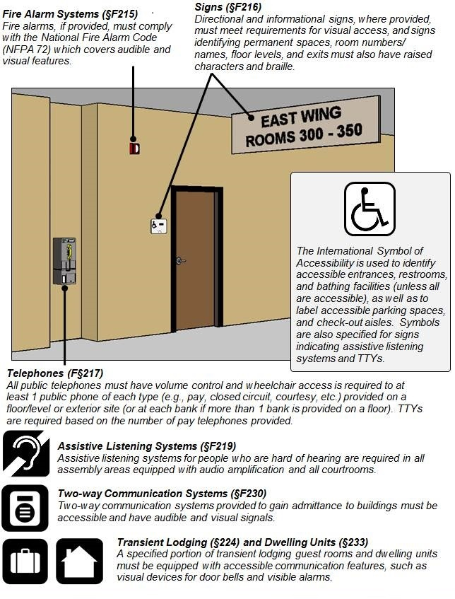 "Figure of corridor with overhead sign (""East Wing Rooms 300 – 350""), sign at door, fire alarm, and pay telephone.  Figure notes:   Fire Alarm Systems (§F215) Fire alarms, if provided, must comply with the National Fire Alarm Code (NFPA 72) which covers audible and visual features.   Signs (§F216) Directional and informational signs, where provided, must meet requirements for visual access, and signs identifying permanent spaces, room numbers/ names, floor levels, and exits must also have raised characters and braille. The International Symbol of Accessibility is used to identify accessible entrances, restrooms, and bathing facilities (unless all are accessible), as well as to label accessible parking spaces, and check-out aisles.  Symbols are also specified for signs indicating assistive listening systems and TTYs.   Telephones (§F217) All public telephones must have volume control and wheelchair access is required to at least 1 public phone of each type (e.g., pay, closed circuit, courtesy, etc.) provided on a floor/level or exterior site (or at each bank if more than 1 bank is provided on a floor). TTYs are required based on the number of pay telephones provided. Assistive Listening Systems (§F219) Assistive listening systems for people who are hard of hearing are required in all assembly areas equipped with audio amplification and all courtrooms.  Two-way Communication Systems (§F230) Two-way communication systems provided to gain admittance to buildings must be accessible and have audible and visual signals. Transient Lodging (§F224) and Dwelling Units (§F233)  A specified portion of transient lodging guest rooms and dwelling units must be equipped with accessible communication features, such as visual devices for door bells and visible alarms."
