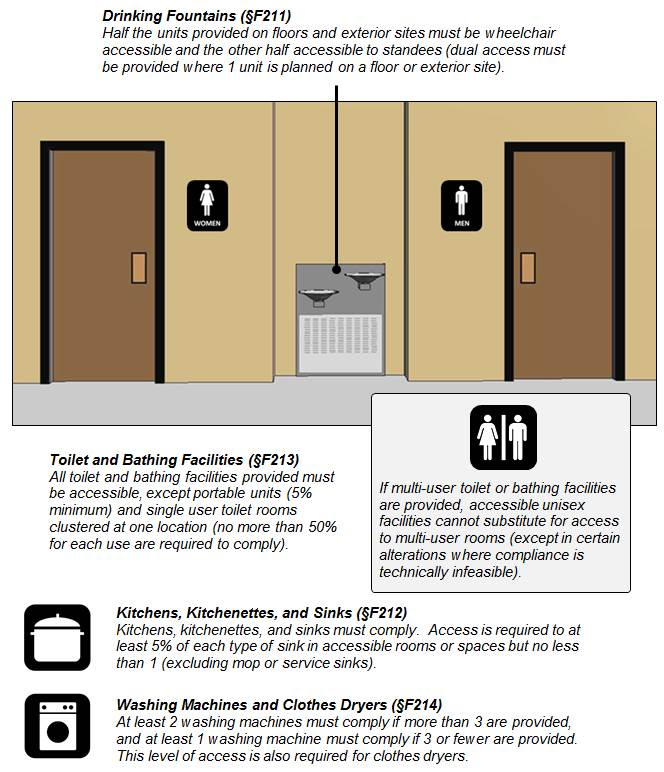 Figure of entrances to a women's room and men's room with a dual bowl drinking fountain in between.  Figure notes:   Drinking Fountains (§F211) Half the units provided on floors and exterior sites must be wheelchair accessible and the other half accessible to standees (dual access must be provided where 1 unit is planned on a floor or exterior site). Toilet and Bathing Facilities (§F213) All toilet and bathing facilities provided must be accessible, except portable units (5% minimum) and single user toilet rooms clustered at one location (no more than 50% for each use are required to comply).   If multi-user toilet or bathing facilities are provided, accessible unisex facilities cannot substitute for access to multi-user rooms (except in certain alterations where compliance is technically infeasible).     Kitchens, Kitchenettes, and Sinks (§F212) Kitchens, kitchenettes, and sinks must comply.  Access is required to at least 5% of each type of sink in accessible rooms or spaces but no fewer than 1 (except those in work areas used only by employees for work purposes).   Washing Machines and Clothes Dryers (§F214) At least 2 washing machines must comply if more than 3 are provided, and at least 1 washing machine must comply if 3 or fewer are provided.  This level of access is also required for clothes dryers.