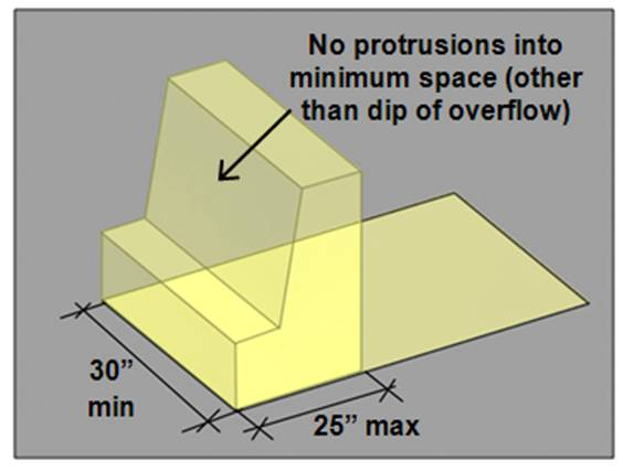 Knee and toe space 30 inches wide min. and 25 inches deep max. (no protrusions into minimum space permitted other than dip of overflow)