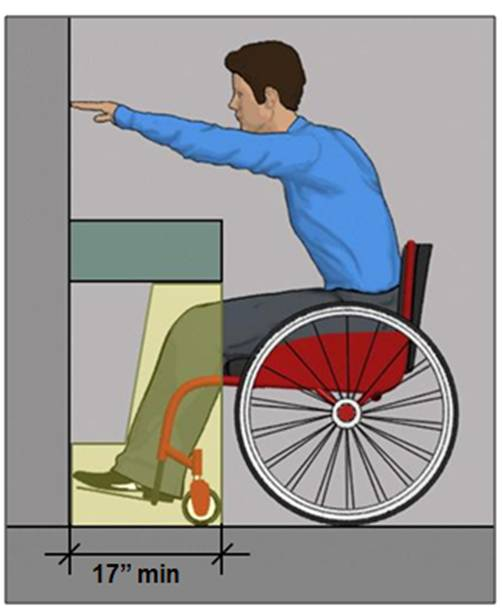 Person using wheelchair reaching over counter with knee and toe space that is 17 inches deep min.