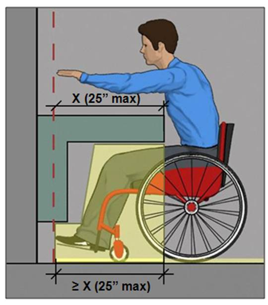 Person using wheelchair shown reaching over counter with reach depth 25 inches max. from the leading edge and the knee and toe space below equal or greter than the reach depth (25 inches max.)