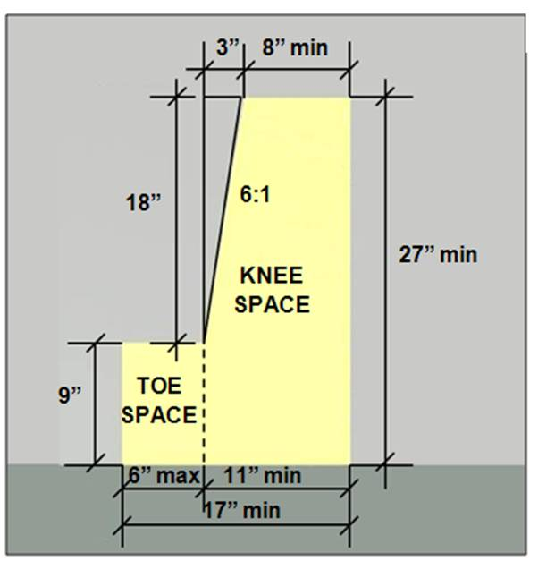 Toe space 9 inches high and 6 inches deep max. and knee space that slopes up 18 inches from a 9 inch height to a 27 inche height over a 3 inche span and is 8 inches deep at a full height of 27 inches (for a total depth of 11 inches for knee and 17 inches including the 6 inch toe space)