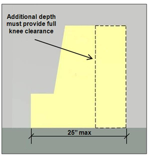 Knee and toe space 25 inches deep max. with the additional depth (above the 17 inch min.) providing full knee clearance