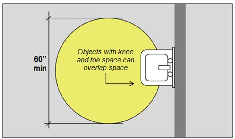 "Sink with knee and toe space overlapping portion of 60"" min. diameter turning circle"