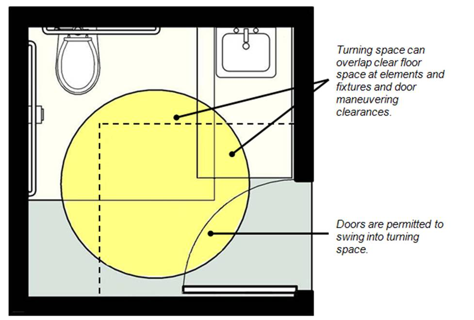 Turning circle in toilet room shown overlapping clear floor space at toilet and lavatory and door maneuvering clearance; doors are permitted to swing into turning space.