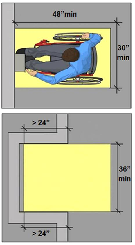 clear floor space for forward approach 48 inches long min. and 30 inches min wide (or 36 inches min. wide if located in alcove and obstructed on both sides more than 24 inches