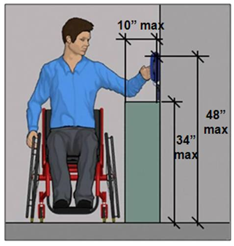 Side reach height 48 inches max. above obstruction 34 inches max. high if reach depth 10 inches max.