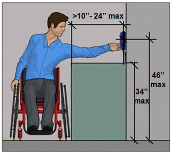 Side reach 46 inches max. if reach depth over obstruction 34 inches max. high if reach depth greater than 10 inches (24 inches max.)