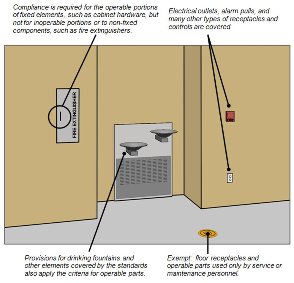 Examples of operable parts (fire extinguisher cabinet, drinking fountain, fire alarm pull, and electrical outlet. Notes: Compliance is required for the operable portions of fixed elements, such as cabinet hardware, but not for inoperable portions or to non-fixed components, such as fire extinguishers; Electrical outlets, alarm pulls, and many other types of receptacles and controls are covered; Provisions for drinking fountains and other elements covered by the standards also apply the criteria for operable parts; Exempt: floor receptacles and operable parts used only by service or maintenance personnel.
