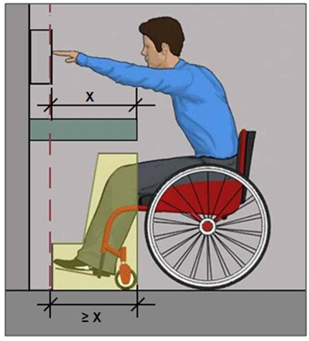 Person using wheelchair shown in side view reaching over counter with knee and toe space to operable part; depth of knee and toe space below counter must equal or exceed reach depth above counter.
