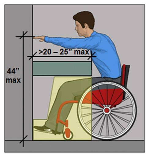 44 inches max. reach height above obstruction (counter) if reach depth is greater than 20 inches (25 inches max.)