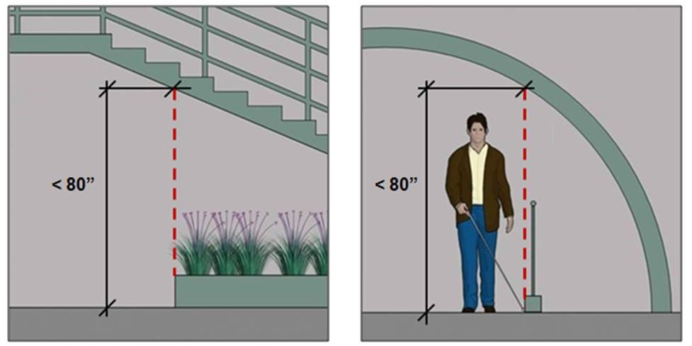 "Image of vertical clearance less than 80"" AFF below stair that is detectable by fixed planter; second image shows railing at point where vertical clearance at curved (or sloped) wall is less than 80."""