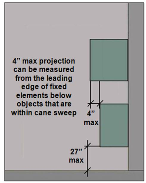 Protruding object located above another with leading edge 27 inches max. AFF.  Note: 4 inches max projection can be measured from the leading edge of fixed elements below objects that are within cane sweep