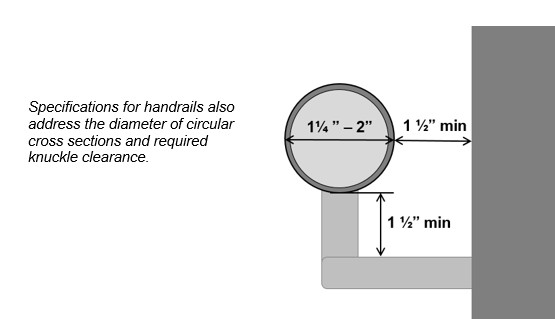 "Handrail circular cross section 1 1/4"" to 2"" in diameter with a 1½"" clearance behind and below. Note: Specifications for handrails also address the diameter of circular cross sections and required knuckle clearance."