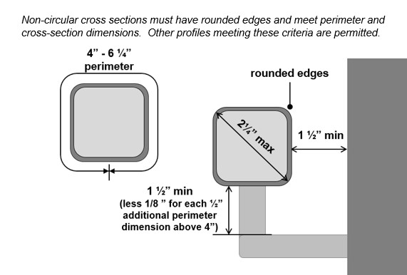 "Handrail non-circular cross section (square with rounded corners) with 2 ¼"" max. dimension, rounded edges, 4"" to 6 ¼"" perimeter dimension, 1 ½"" clearance behind, and clearance below that is 1 ½"" (less 1/8"" for each ½"" additional perimeter dimension. Note: Non-circular cross sections must have rounded edges and meet perimeter and cross-section dimensions. Other profiles meeting these criteria are permitted."