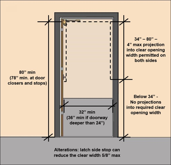 "Door opening with notes:  32"" min*clear width, (36"" min if doorway deeper than 24""), in alterations: latch side stop can reduce the clear width 5/8"" max. vertical clearance 80"" min (78"" min. at door closers and stops, 34""- 80"" height - Projections 4"" max allowed on each side, No projections below 34"" height"