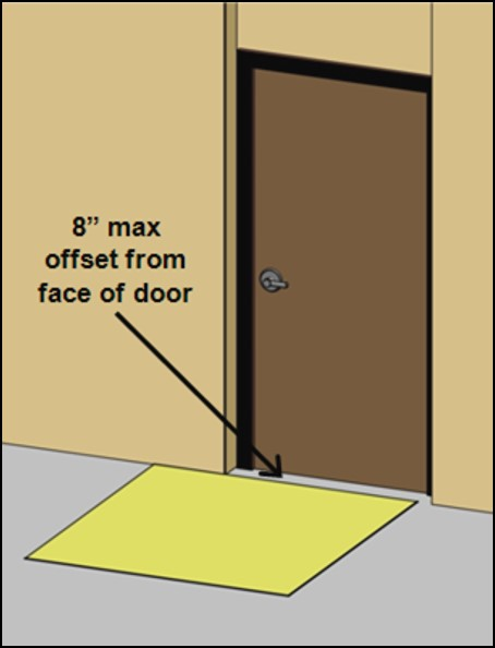 Door in shallow recess with maneuvering clearance 8 inches max from face of door
