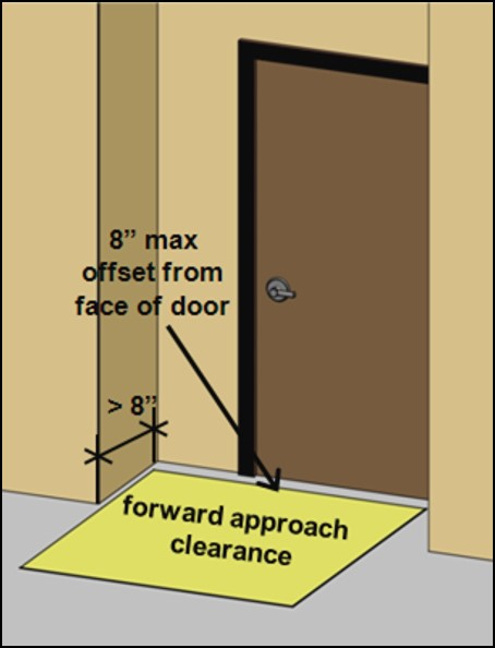 Door in deep recess over 8 inches deep with maneuvering clearance for forward approach 8 inches max from face of the door