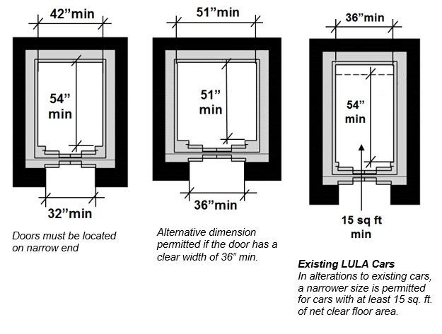 "Figure one shows the configuration for new construction. The door clear width is 32"" minimum and the car width measured side to side is 42"" minimum. The car depth is 54"" minimum. Doors must be located on narrow end. Second figure shows alternative dimensions of clear interior space 51 by 51"" minimum that are permitted if door clear width is36"" minimum. Third figure shows dimensions for existing LULA cars that are altered: 36"" minimum width, depth 54"" minimum, and the net clear car area is 15 square feet minimum."
