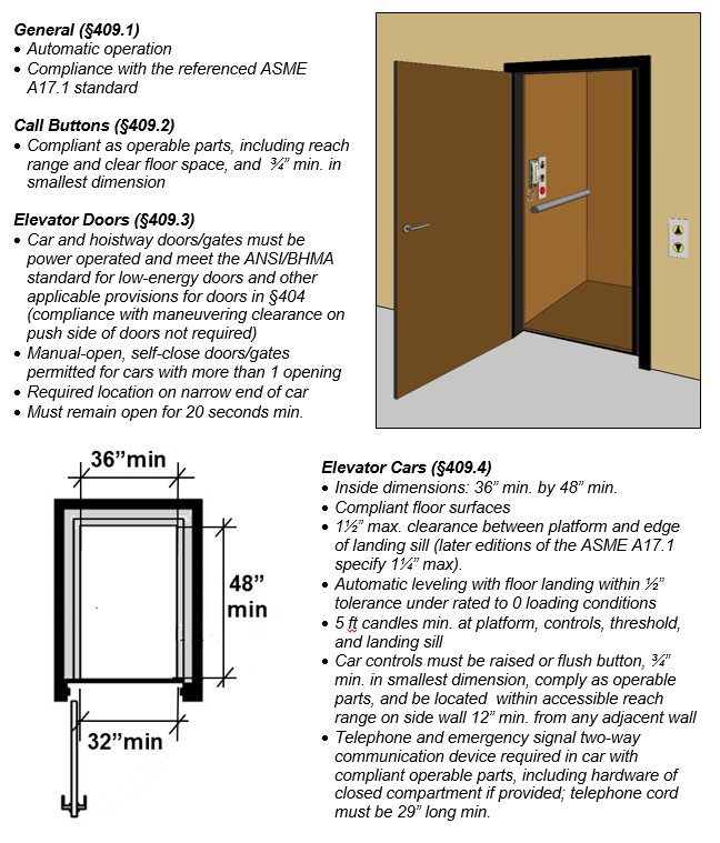 "Private residence elevator. Notes: General (§409.1) - Automatic operation; Compliance with the referenced ASME A17.1 standard. Call Buttons (§409.2) - Compliant as operable parts, including reach range and clear floor space, and ¾"" min. in smallest dimension. Elevator Doors (§409.3) - Car and hoistway doors/gates must be power operated and meet the ANSI/BHMA standard for low-energy doors and other applicable provisions for doors in §404 (compliance with maneuvering clearance on push side of doors not required); Manual-open, self-close doors/gates permitted for cars with more than 1 opening; Required location on narrow end of car; Must remain open for 20 seconds min. Elevator Cars (§409.4): Inside dimensions: 36"" min. by 48"" min.; Compliant floor surfaces; 1½"" max. clearance between platform and edge of landing sill (later editions of the ASME A17.1 specify 1¼"" max); Automatic leveling with floor landing within ½"" tolerance under rated to 0 loading conditions; 5 ft candles min. at platform, controls, threshold, and landing sill; Car controls must be raised or flush button, ¾"" min. in smallest dimension, comply as operable parts, and be located within accessible reach range on side wall 12"" min. from any adjacent wall; Telephone and emergency signal two-way communication device required in car with compliant operable parts, including hardware of closed compartment if provided; telephone cord must be 29"" long min."