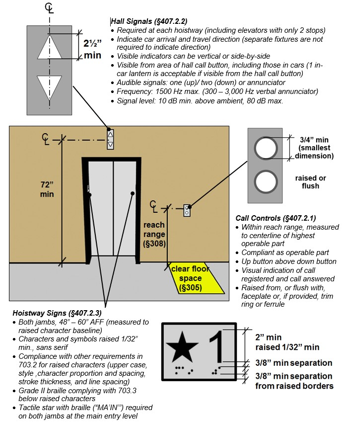 "Elevator landing showing hall signals located 72"" min. high measured to centerline and call buttons with clear floor space and located within reach range measured to centerline. Details show hall signal visible indicators 2 ½"" high min, call buttons ¾"" min. in diameter (smallest dimension) that are raised and flush. Hoistway sign detail show number 2"" high min and raised 1/32"" with a 3/8"" min. separation from braille below and raised borders. Notes: Hall Signals (§407.2.2) - Required at each hoistway (including elevators with only 2 stops); Indicate car arrival and travel direction (separate fixtures are not required to indicate direction); Visible indicators can be vertical or side-by-side; Visible from area of hall call button, including those in cars (1 in-car lantern is acceptable if visible from the hall call button); Audible signals: one (up)/ two (down) or annunciator; Frequency: 1500 Hz max. (300 -- 3,000 Hz verbal annunciator); Signal level: 10 dB min. above ambient, 80 dB max. Call Controls (§407.2.1) - ithin reach range, measured to centerline of highest operable part; compliant as operable part; Up button above down button; Visual indication of call registered and call answered; Raised from, or flush with, faceplate or, if provided, trim ring or ferrule. Hoistway Signs (§407.2.3) - Both jambs, 48"" -- 60"" AFF (measured to raised character baseline); Characters and symbols raised 1/32"" min., sans serif; Compliance with other requirements in 703.2 for raised characters (upper case, style ,character proportion and spacing, stroke thickness, and line spacing); Grade II braille complying with 703.3 below raised characters; Tactile star with braille (""MA'IN'"") required on both jambs at the main entry level"