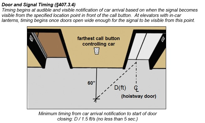 "Timing distance shown measured 60"" in front of farthest call button controlling car to centerline of hoistway door. Caption: Door and Signal Timing (§407.3.4) - Timing begins at audible and visible notification of car arrival based on when the signal becomes visible from the specified location point in front of the call button. At elevators with in-car lanterns, timing begins once doors open wide enough for the signal to be visible from this point. Minimum timing from car arrival notification to start of door closing: D / 1.5 ft/s (no less than 5 sec.)"