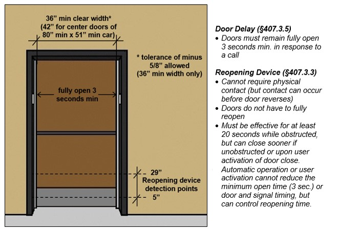 "Elevator door must fully open 3 seconds min. to min. clear width of 36"" (42"" for center door of 80"" min by 51"" min car). A tolerance of minus 5/8"" allowed for 36"" min. clear width only. Reopening device detection points: 5"" high and 29"" high. Caption: Door Delay (§407.3.5)- Doors must remain fully open 3 seconds min. in response to a call."