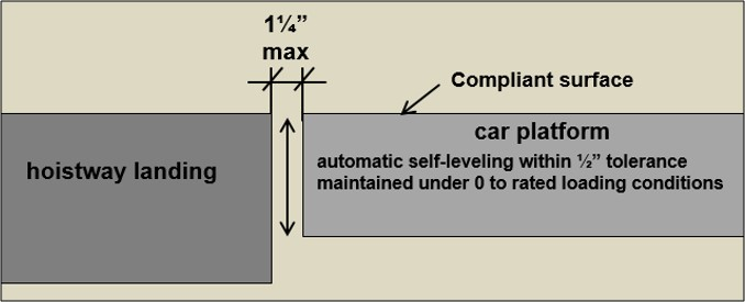 "1 ¼"" max clearance between hoistway landing and car platform. Car platform must have compliance surface and be automatic self-leveling within ½"" tolerance maintained under 0 to rated loading conditions."