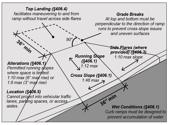 "Curb ramp. Notes: Top Landing (§406.4) facilitates maneuvering to and from ramp without travel across side flares, Grade Breaks At top and bottom must be perpendicular to the direction of ramp runs to prevent cross-slope issues and uneven surfaces, Side Flares (where provided) (§406.3), 1:10 max slope, Running Slope (§406.1) 1:12 max, Cross Slope (§406.1) 1:48 max, Location (§406.5) Cannot project into vehicular traffic lanes, parking spaces, or access aisles. Wet Conditions (§406.1), Curb ramps must be designed to prevent accumulation of water. Alterations (§406.1) Permitted running slopes where space is limited: 1:10 max (6"" max rise) or 1:8 max (3"" max rise)."