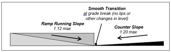 Curb ramp profile. Notes: Smooth Transition at grade break (no lips or other changes in level), Ramp Running Slope 1:12 max, Counter Slope 1:20 max