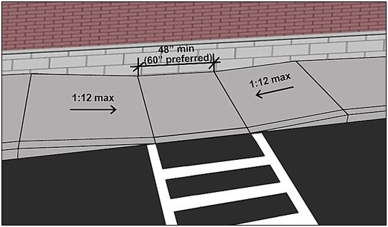 "Parallel curb ramp with 48"" min. (60"" preferred) long landing at bottom between opposing ramp rans with a slope 1:12 max."