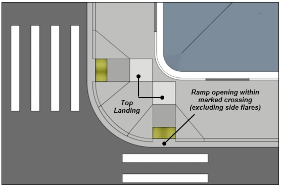 Pair of curb ramps at corner with top landings and ramp openings located within marked crossings (excluding side flares)