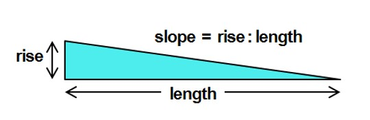 Slope shown to equal to ratio of rise to length