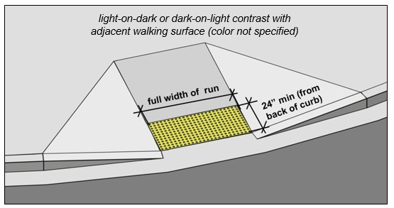 "Curb ramp with detectable warnings at the bottom that extend the full width of the run and are 24"" min. deep measured from back of curb. Note: light-on-dark or dark-on-light contrast with adjacent walking surface (color not specified)."