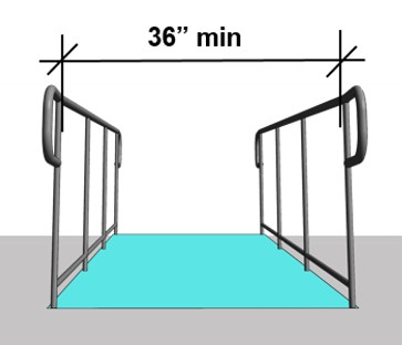 "36"" min. clear width measured between leading edge of ramp handrails"