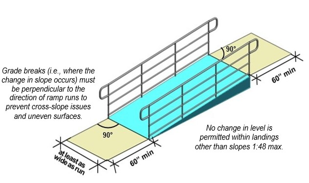 "Ramp with landings at top and bottom that are 60"" long min. and at least as wide as ramp run. Notes: Grade breaks (i.e., where the change in slope occurs) must be perpendicular to the direction of ramp runs to prevent cross-slope issues and uneven surfaces. No change in level is permitted within landings other than slopes 1:48 max."